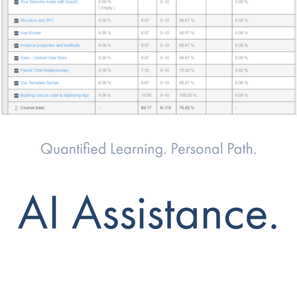 AI Assisted Online Learning